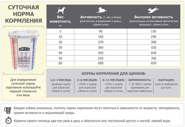 Норма кормления Acana Sport&Agility Dog