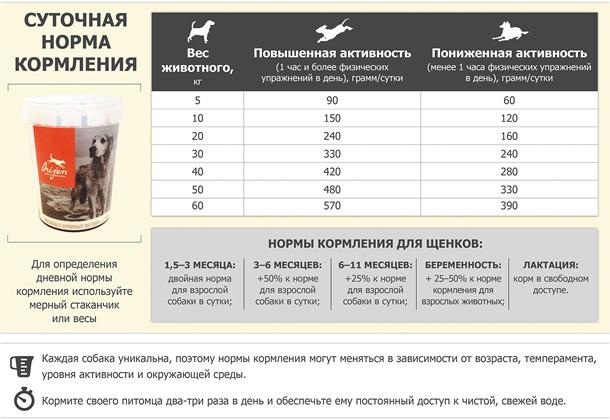 Норма кормления Orijen Original Dog